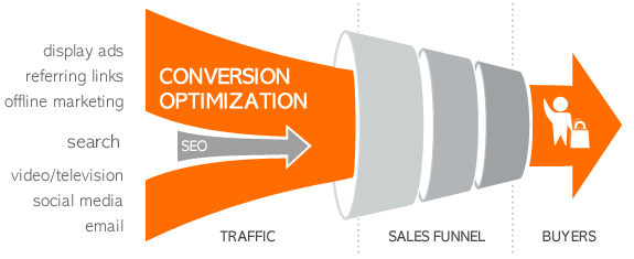 conversion-optimization-vs-seo