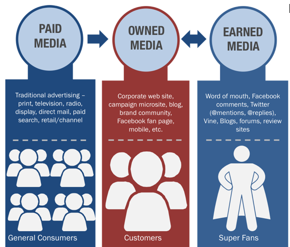 paid-earned-owned-media