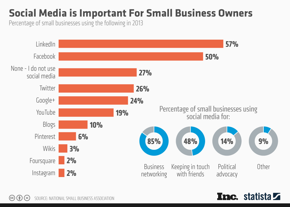 chartoftheday_2025_Small_Business_Owners_and_Social_Media_n