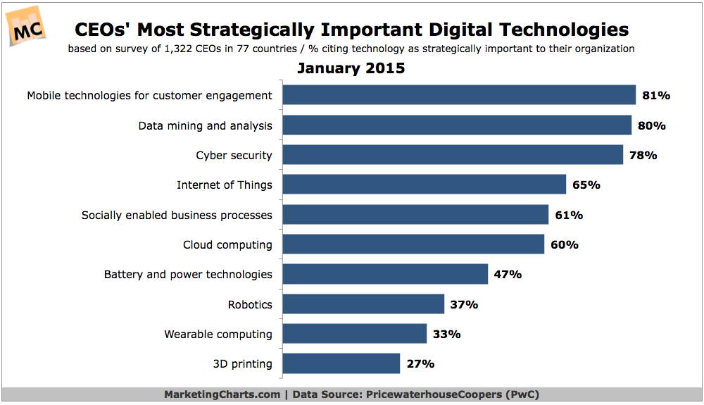 PwC-CEOs-Most-Strategically-Important-Digital-Technologies-Jan2015